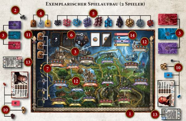 The Witcher - Spielaufbau